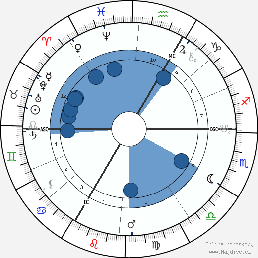 Ottmar Mergenthaler wikipedie, horoscope, astrology, instagram