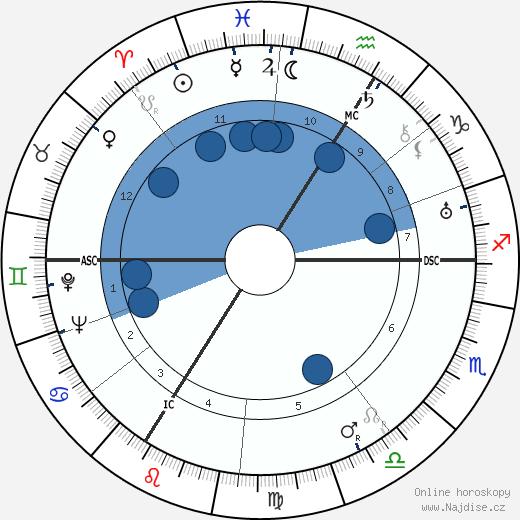 Otto Friedrich Abetz wikipedie, horoscope, astrology, instagram