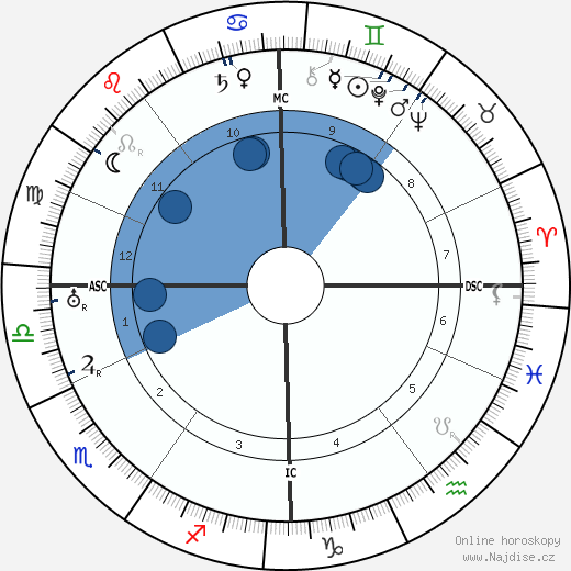Otto Gebuehr wikipedie, horoscope, astrology, instagram