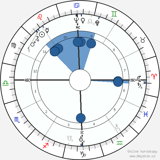 Otto Kerner wikipedie, horoscope, astrology, instagram