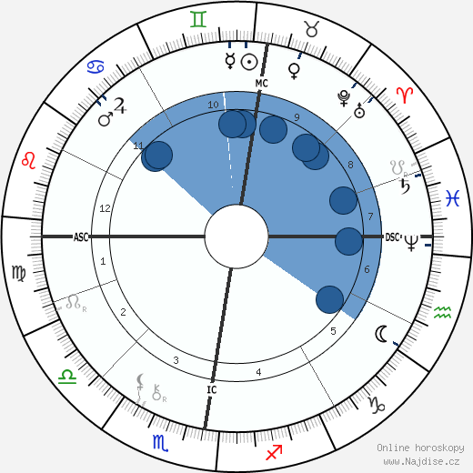 Otto Lilienthal wikipedie, horoscope, astrology, instagram