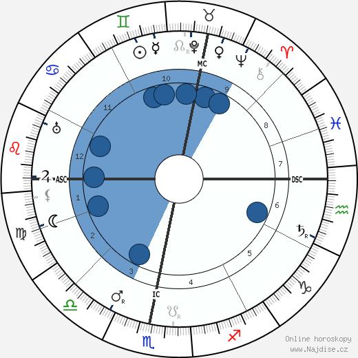 Otto Loewi wikipedie, horoscope, astrology, instagram