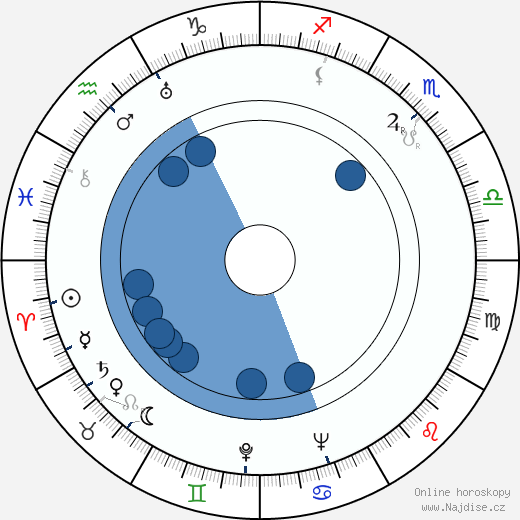 Otto Ohnesorg wikipedie, horoscope, astrology, instagram