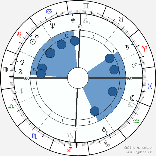 Otto Paetsch wikipedie, horoscope, astrology, instagram