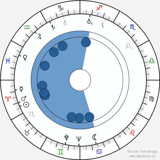 Otto Rádl wikipedie, horoscope, astrology, instagram