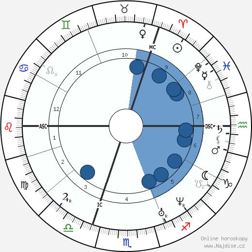 Otto von Bismarck wikipedie, horoscope, astrology, instagram