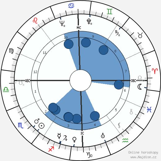 Otto von Habsburg wikipedie, horoscope, astrology, instagram