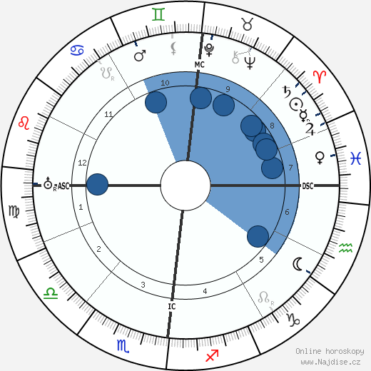 Otto Weininger wikipedie, horoscope, astrology, instagram