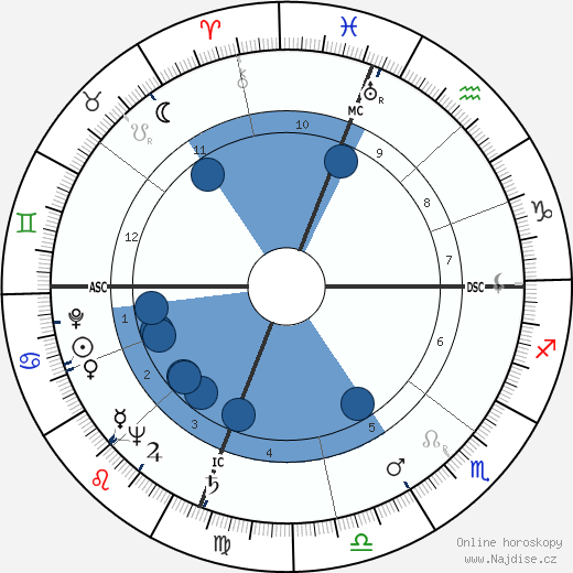Owen Chamberlain wikipedie, horoscope, astrology, instagram