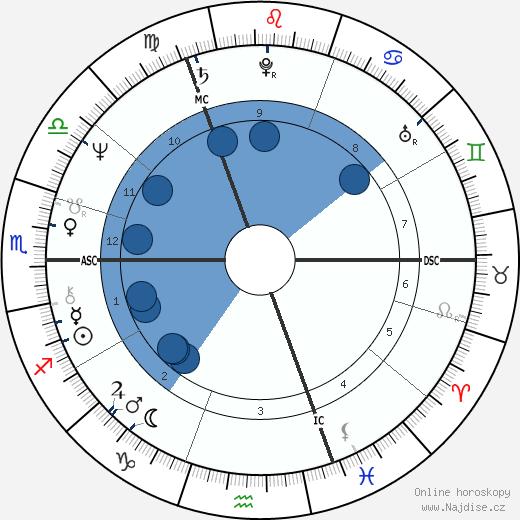Ozzy Osbourne wikipedie, horoscope, astrology, instagram