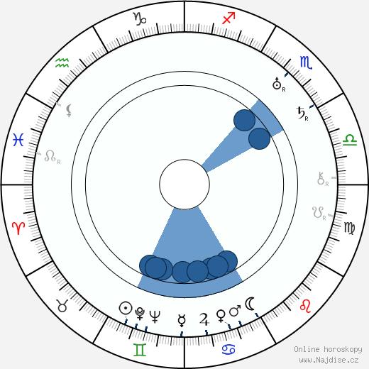 Paavo Paalu wikipedie, horoscope, astrology, instagram