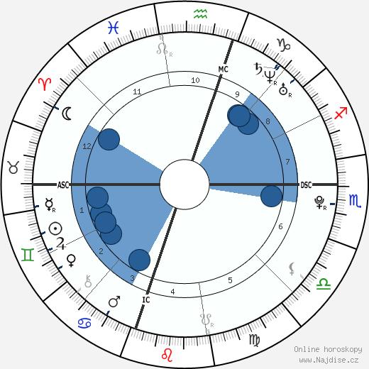 Pablo Alborán wikipedie, horoscope, astrology, instagram
