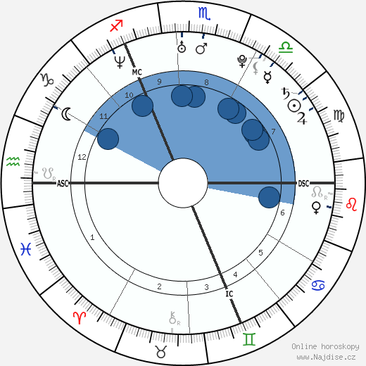 Pablo Caesar wikipedie, horoscope, astrology, instagram