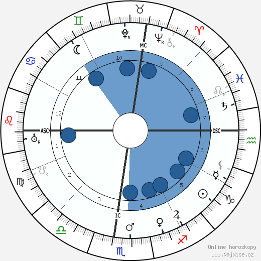 Pablo Casals wikipedie, horoscope, astrology, instagram