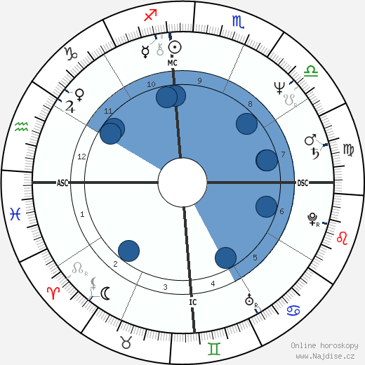 Pablo Escobar wikipedie, horoscope, astrology, instagram