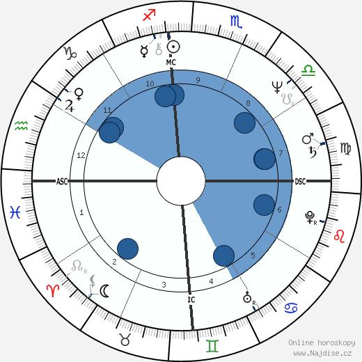 Pablo Escobar wikipedie, horoscope, astrology, instagram