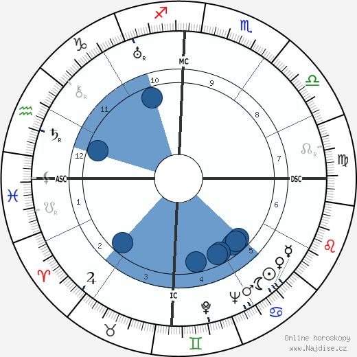 Pablo Neruda wikipedie, horoscope, astrology, instagram