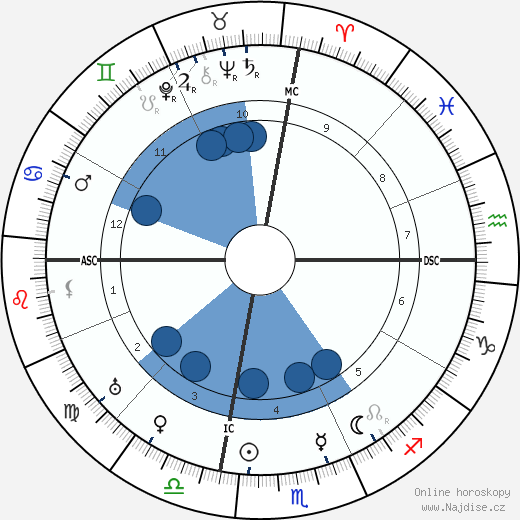 Pablo Picasso wikipedie, horoscope, astrology, instagram