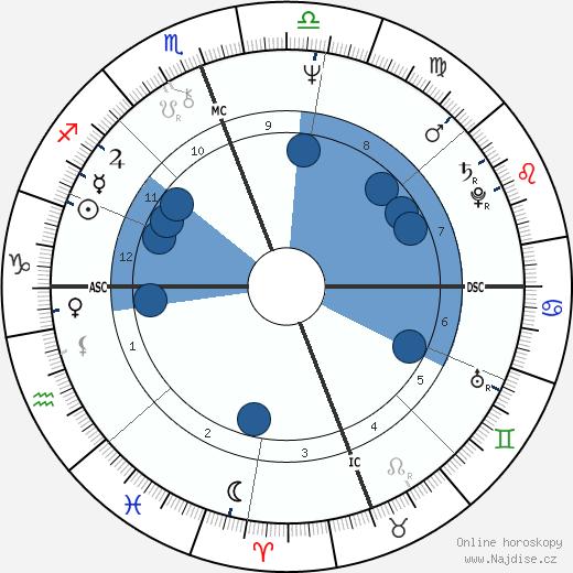Paco de Lucía wikipedie, horoscope, astrology, instagram