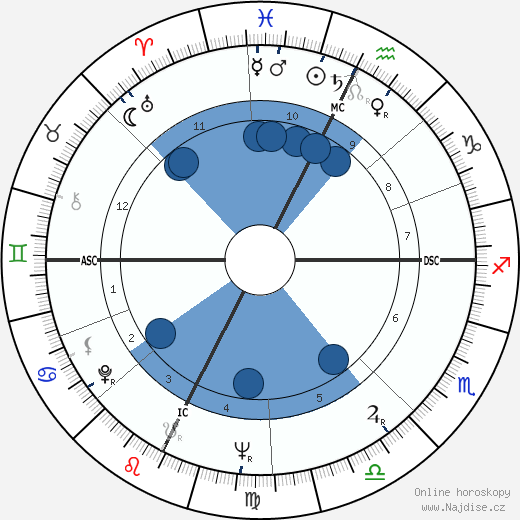 Paco Rabanne wikipedie, horoscope, astrology, instagram