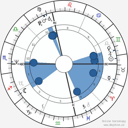 Paige Turco wikipedie, horoscope, astrology, instagram