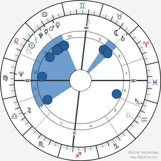 Pål Løkkeberg wikipedie, horoscope, astrology, instagram