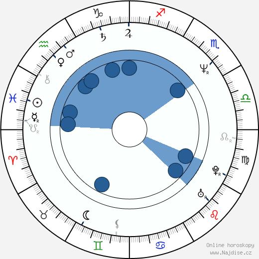 Pål Sletaune wikipedie, horoscope, astrology, instagram