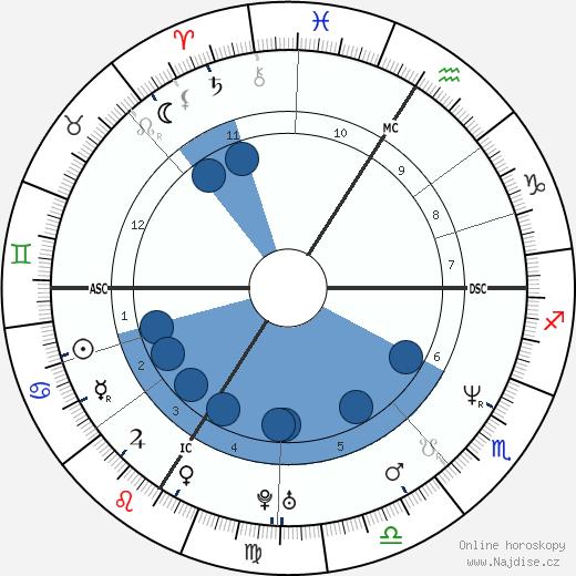 Pamela Anderson wikipedie, horoscope, astrology, instagram