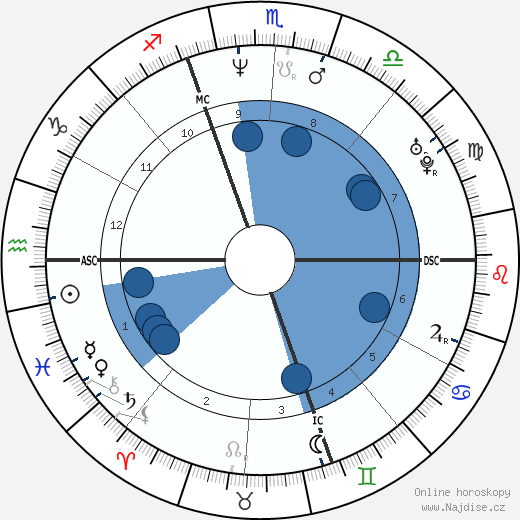 Paolo Calissano wikipedie, horoscope, astrology, instagram