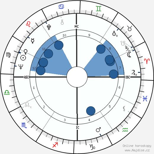 Paolo Cirino Pomicino wikipedie, horoscope, astrology, instagram