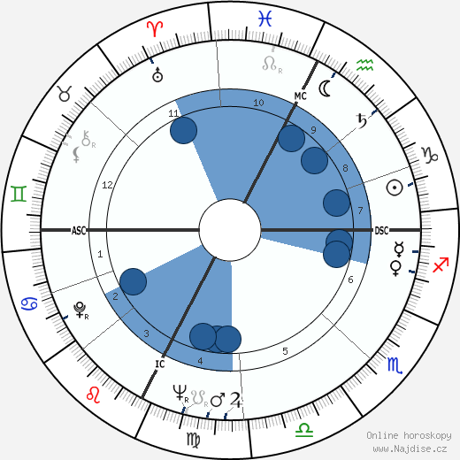 Paolo Villaggio wikipedie, horoscope, astrology, instagram
