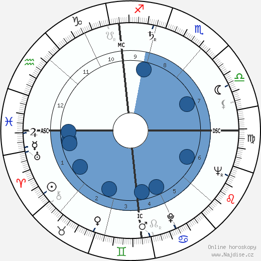 papež Benedikt XVI wikipedie, horoscope, astrology, instagram