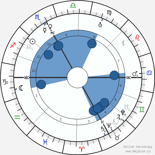 papež Jan XXIII. wikipedie, horoscope, astrology, instagram