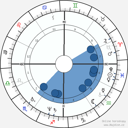 papež Lev XIII. wikipedie, horoscope, astrology, instagram