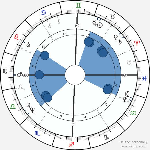 papež Pius IX. wikipedie, horoscope, astrology, instagram