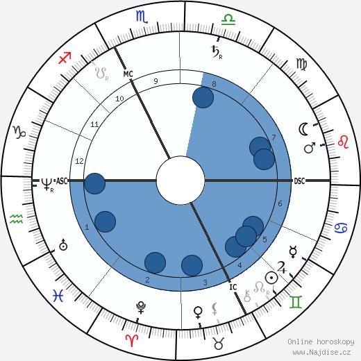 papež Pius X. wikipedie, horoscope, astrology, instagram