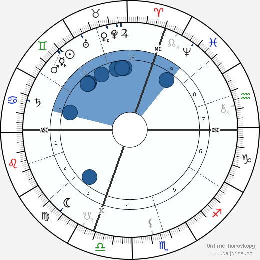 papež Pius XI. wikipedie, horoscope, astrology, instagram