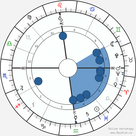 papež Pius XII. wikipedie, horoscope, astrology, instagram