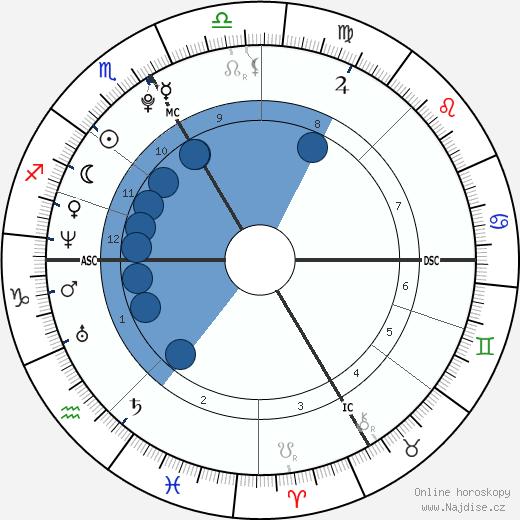 Paracelsus wikipedie, horoscope, astrology, instagram