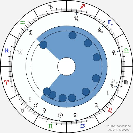 Paradorn Srichaphan wikipedie, horoscope, astrology, instagram