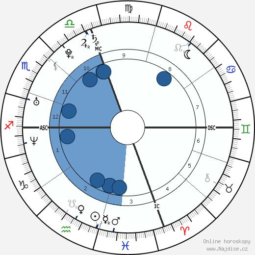 Paris Hilton wikipedie, horoscope, astrology, instagram