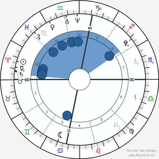 Paris Jackson wikipedie, horoscope, astrology, instagram