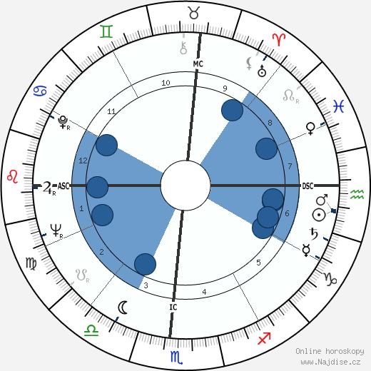 Parry O'Brien wikipedie, horoscope, astrology, instagram