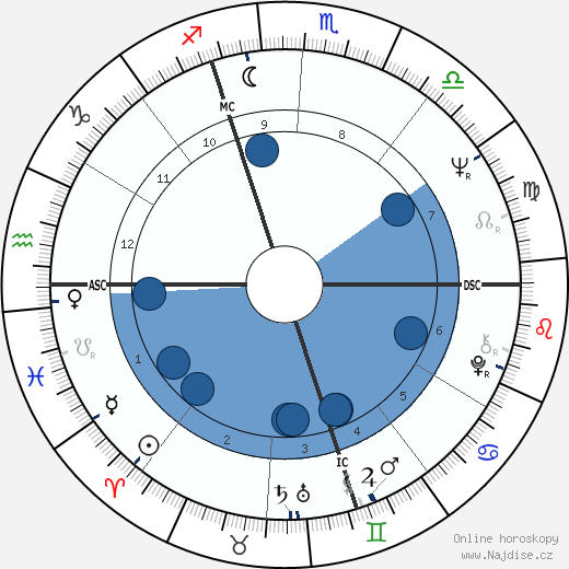 Pascal Couchepin wikipedie, horoscope, astrology, instagram