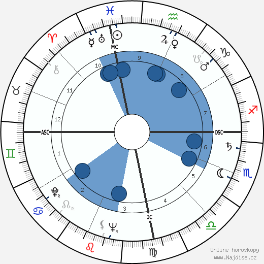 Pascual Perez wikipedie, horoscope, astrology, instagram