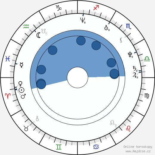 Pashan Yilmazel wikipedie, horoscope, astrology, instagram