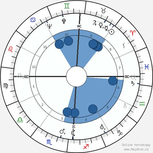 Pat Brown wikipedie, horoscope, astrology, instagram