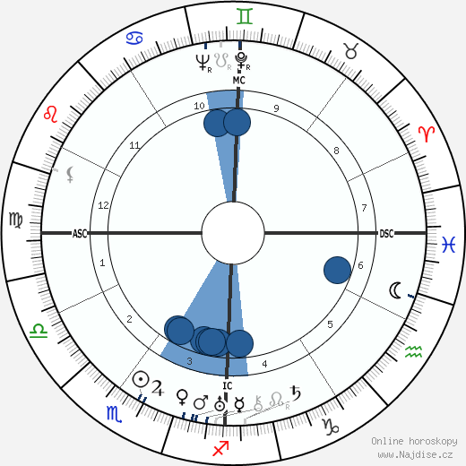 Pat O'Brien wikipedie, horoscope, astrology, instagram