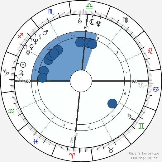 Pat Rafter wikipedie, horoscope, astrology, instagram