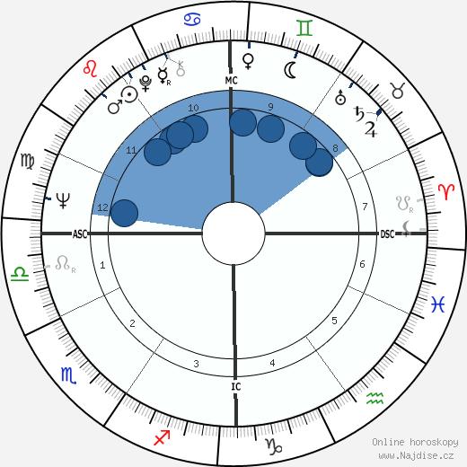 Pat Schroeder wikipedie, horoscope, astrology, instagram